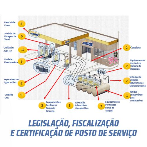 diagrama legislação postos de gasolina